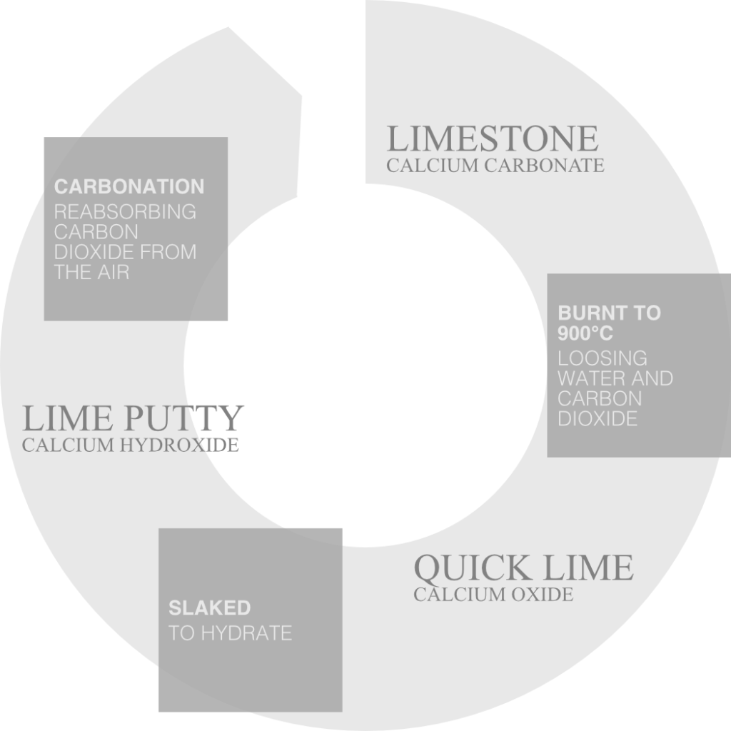 Diagram showing the lime cycle